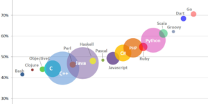 Programming languages ranking for the 1st half of 2014