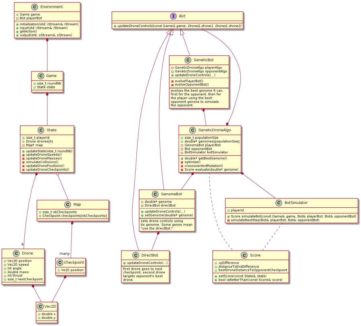 genetic algorithm class diagram