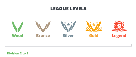 League levels: from Wood to Legend