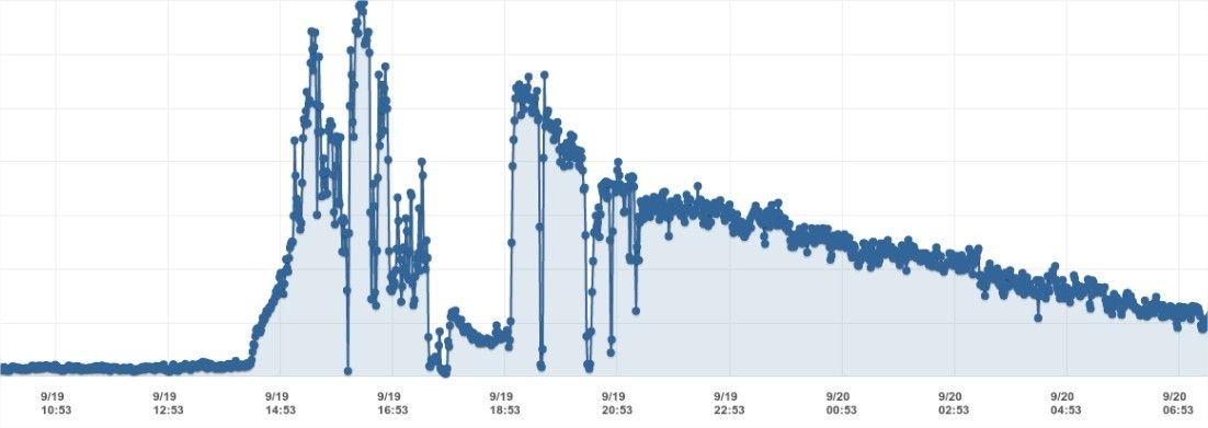 reddit hug graph