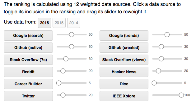 IEEE Spectrum different data sources and weights