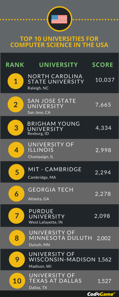 Ranking of US colleges in CS