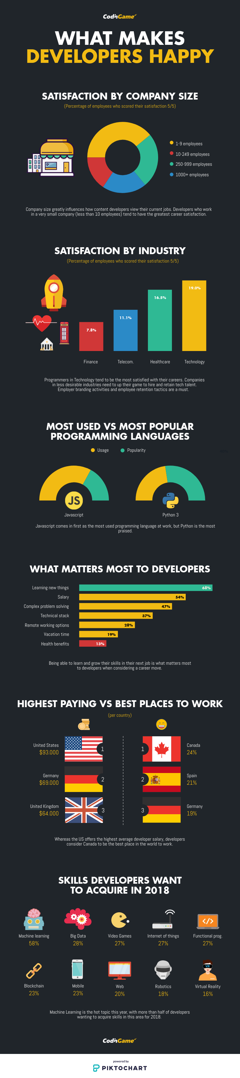 Some key findings on what makes developers happy