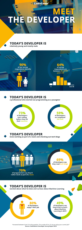 Developer Survey Results 2019