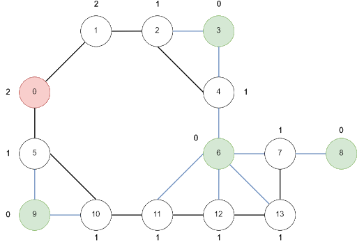 graph with multiple paths and gateways