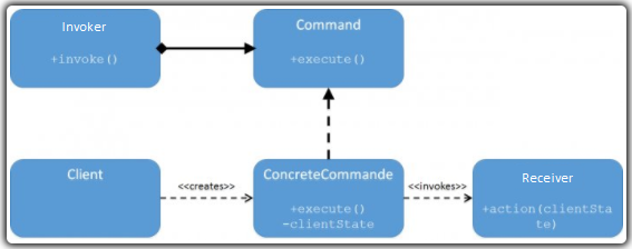 Uml of Design Pattern Command