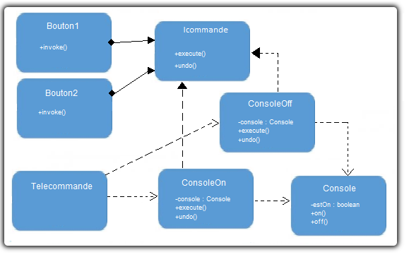 Uml exemple of Design Pattern Command