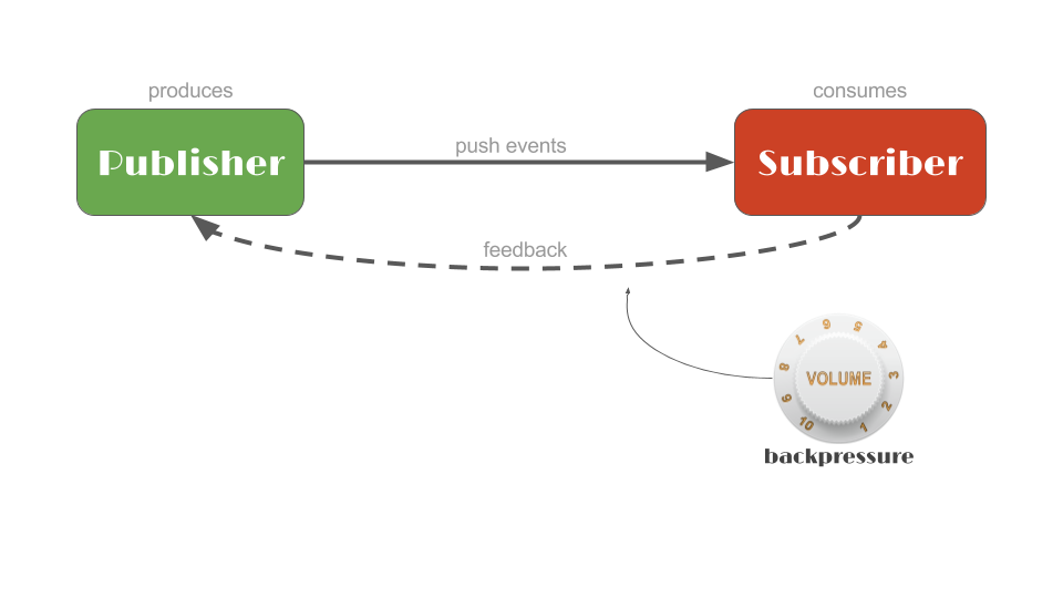 Introduction to Reactive Programming - Reactive Programming